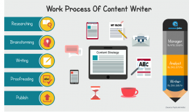 Content Writer in Lahore